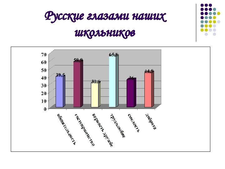 Русские глазами наших школьников