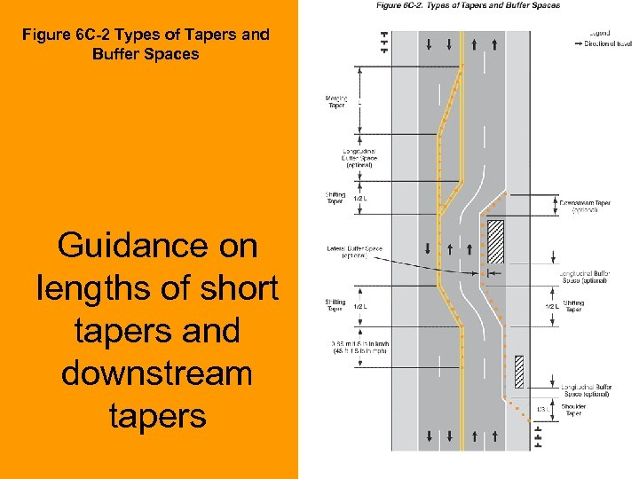 Figure 6 C-2 Types of Tapers and Buffer Spaces Guidance on lengths of short
