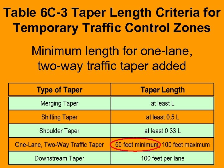 Table 6 C-3 Taper Length Criteria for Temporary Traffic Control Zones Minimum length for