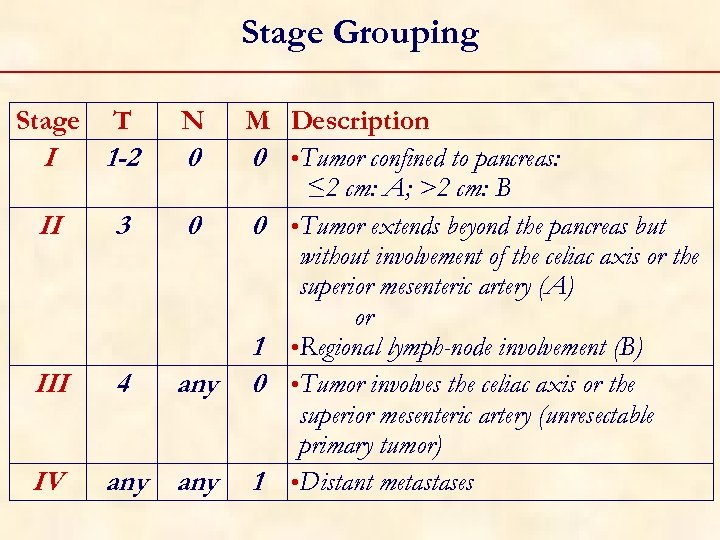 Stage Grouping Stage T I 1 -2 II 3 III 4 IV any N