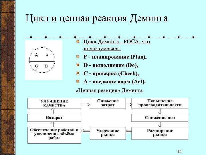 Цикл и цепная реакция Деминга Цикл Деминга - PDCA, что подразумевает: P - планирование