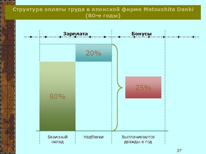 Структура оплаты труда в японской фирме Matsushita Danki (80 -е годы) Зарплата Бонусы 20%
