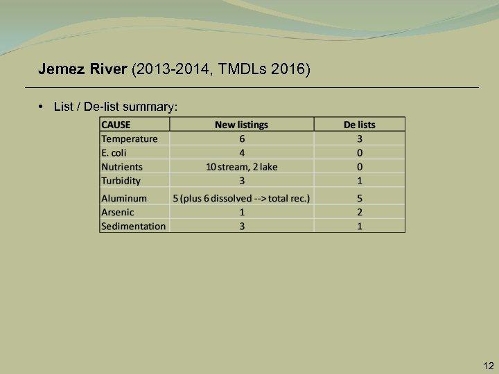 Jemez River (2013 -2014, TMDLs 2016) • List / De-list summary: 12