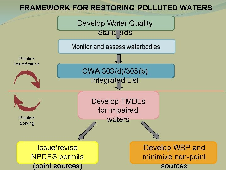 FRAMEWORK FOR RESTORING POLLUTED WATERS Develop Water Quality Standards Problem Identification CWA 303(d)/305(b) Integrated
