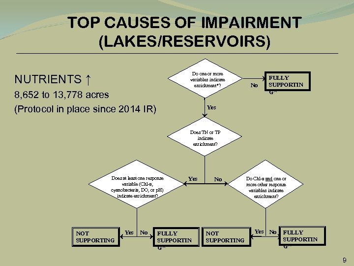 TOP CAUSES OF IMPAIRMENT (LAKES/RESERVOIRS) Do one or more variables indicate enrichment*? NUTRIENTS ↑