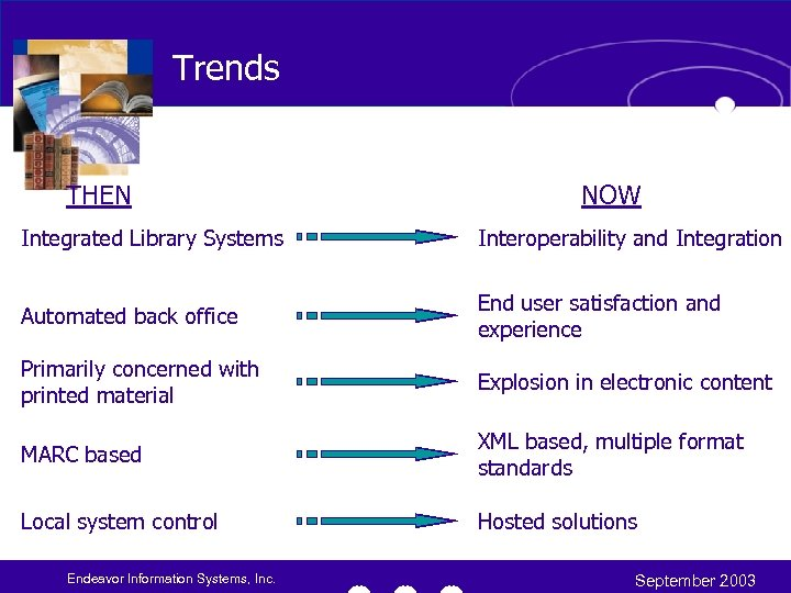 Trends THEN NOW Integrated Library Systems Interoperability and Integration Automated back office End user