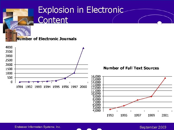Explosion in Electronic Content Endeavor Information Systems, Inc. September 2003