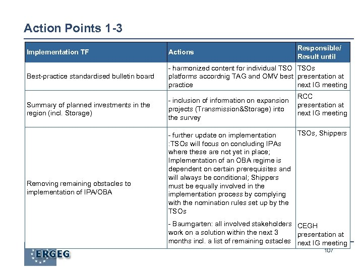Action Points 1 -3 Responsible/ Result until Implementation TF Actions Best-practice standardised bulletin board