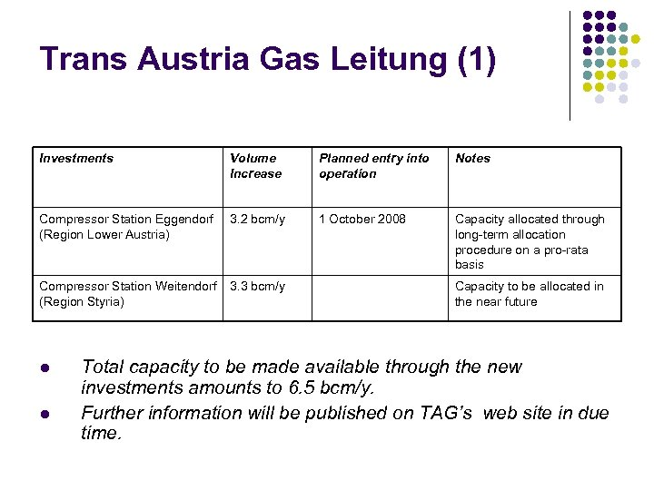 Trans Austria Gas Leitung (1) Investments Volume Increase Planned entry into operation Notes Compressor