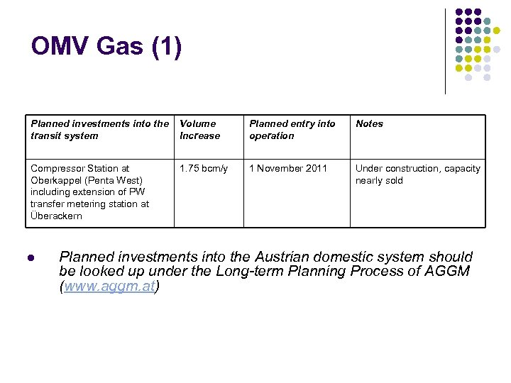 OMV Gas (1) Planned investments into the transit system Volume Increase Planned entry into
