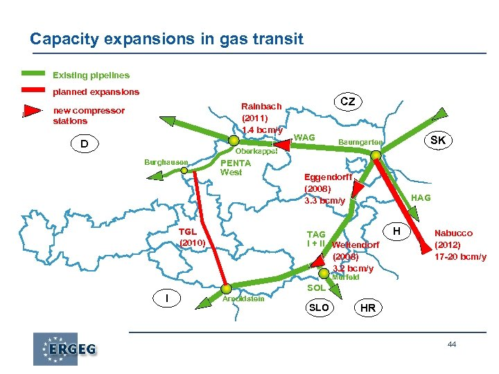 Capacity expansions in gas transit Existing pipelines planned expansions Rainbach (2011) 1. 4 bcm/y