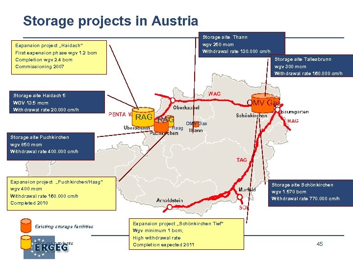 Storage projects in Austria Storage site Thann wgv 250 mcm Withdrawal rate 130. 000