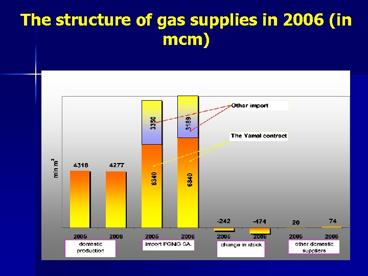 The structure of gas supplies in 2006 (in mcm)