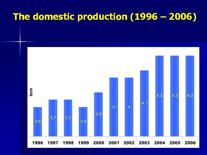 The domestic production (1996 – 2006)