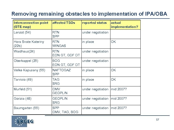 Removing remaining obstacles to implementation of IPA/OBA Interconnection point (GTE map) affected TSOs reported