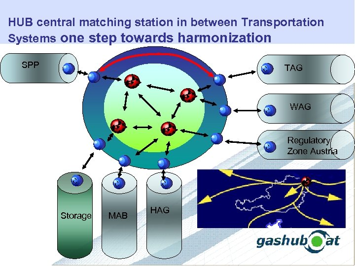 HUB central matching station in between Transportation Systems one step towards harmonization SPP c