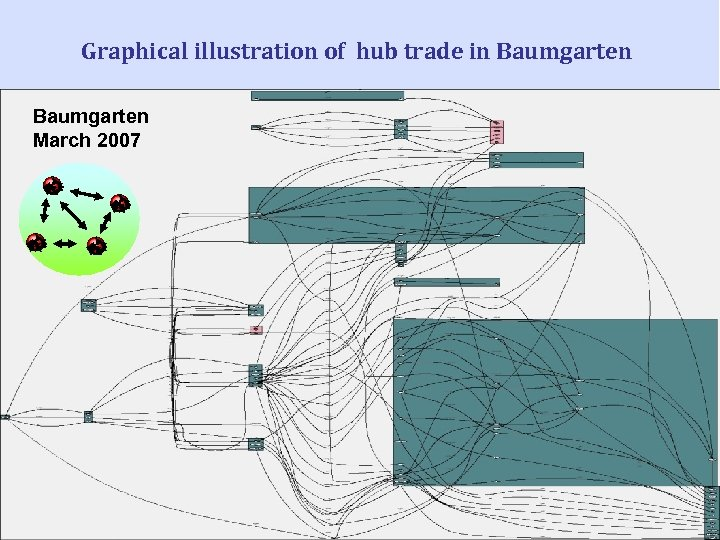 Graphical illustration of hub trade in Baumgarten March 2007