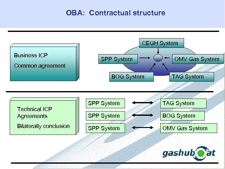 OBA: Contractual structure CEGH System Business ICP SPP System OMV Gas System Common agreement