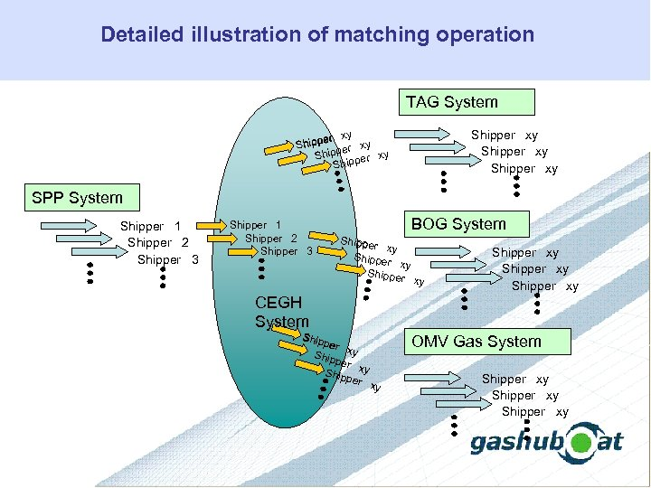 Detailed illustration of matching operation TAG System Shipper xy Shipp per xy Shipp SPP