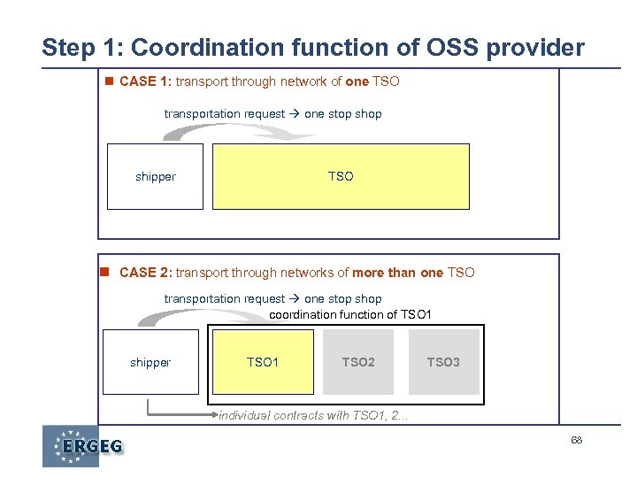 Step 1: Coordination function of OSS provider CASE 1: transport through network of one