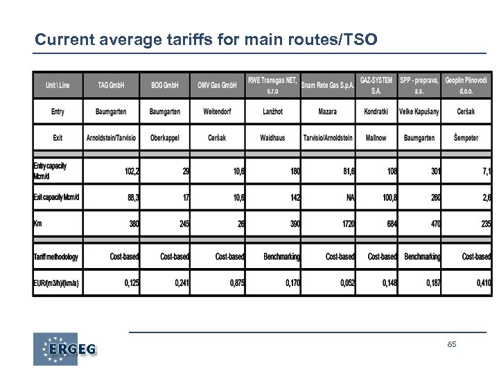 Current average tariffs for main routes/TSO 85