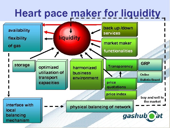 Heart pace maker for liquidity availability flexibility liquidity of gas back up /down services