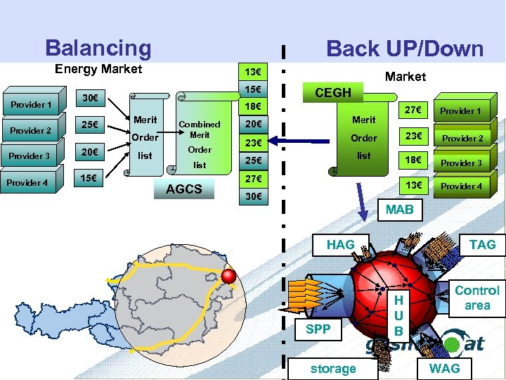 Balancing Back UP/Down Energy Market Provider 4 25€ 18€ Merit Order 20€ 15€ CEGH