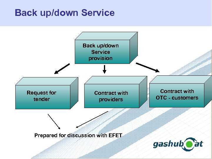 Back up/down Service provision Request for tender Contract with providers Prepared for discussion with