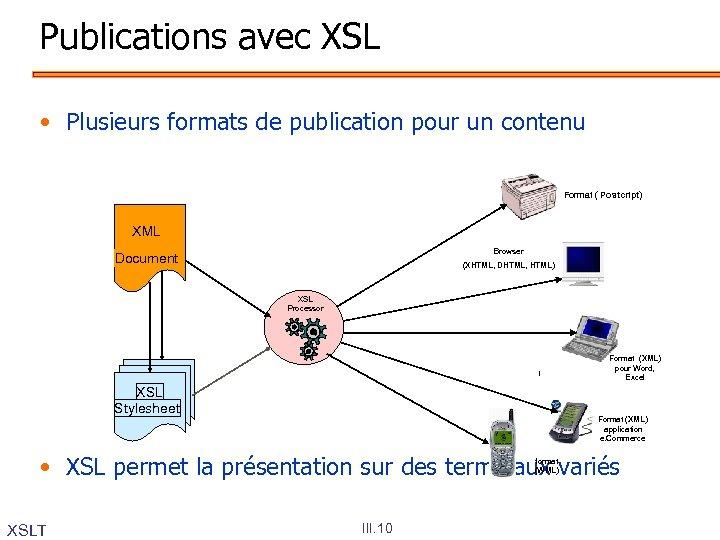 Publications avec XSL • Plusieurs formats de publication pour un contenu Format ( Postcript)