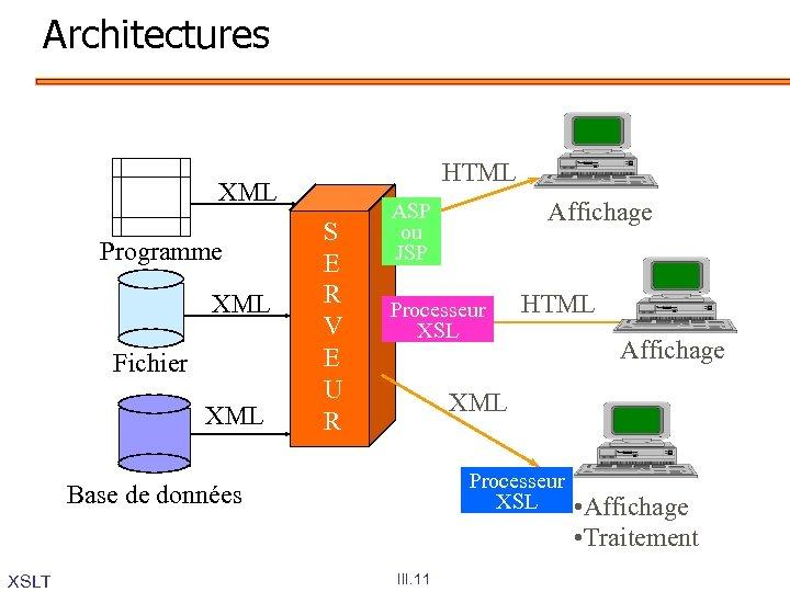 Architectures HTML XML Programme XML Fichier XML S E R V E U R