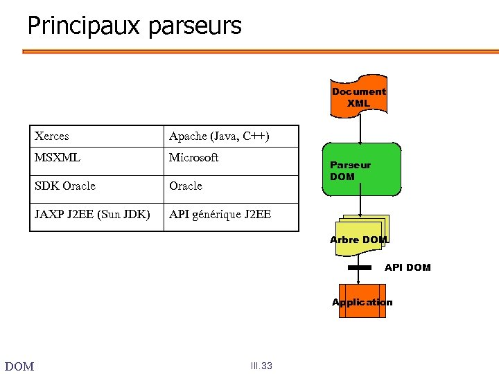 Principaux parseurs Document XML Xerces Apache (Java, C++) MSXML Microsoft SDK Oracle JAXP J