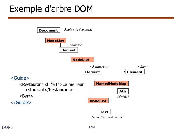 Exemple d'arbre DOM Racine du document Document Node. List <Guide> Element Node. List <Restaurant>