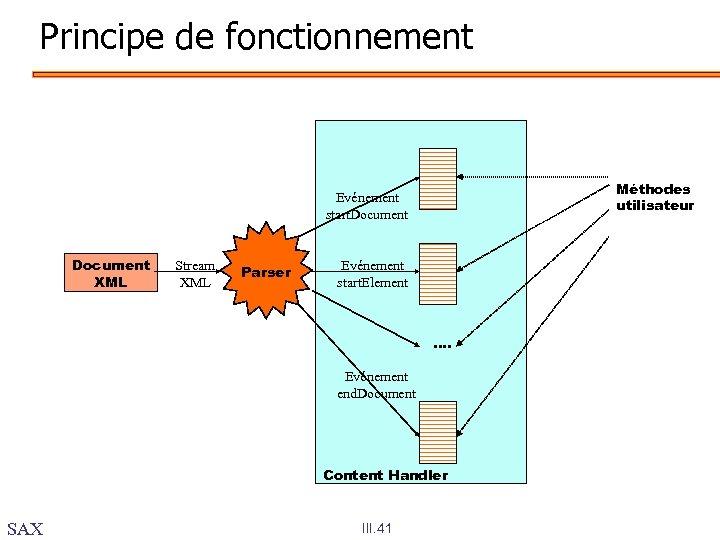 Principe de fonctionnement Méthodes utilisateur Evénement start. Document XML Stream XML Parser Evénement start.