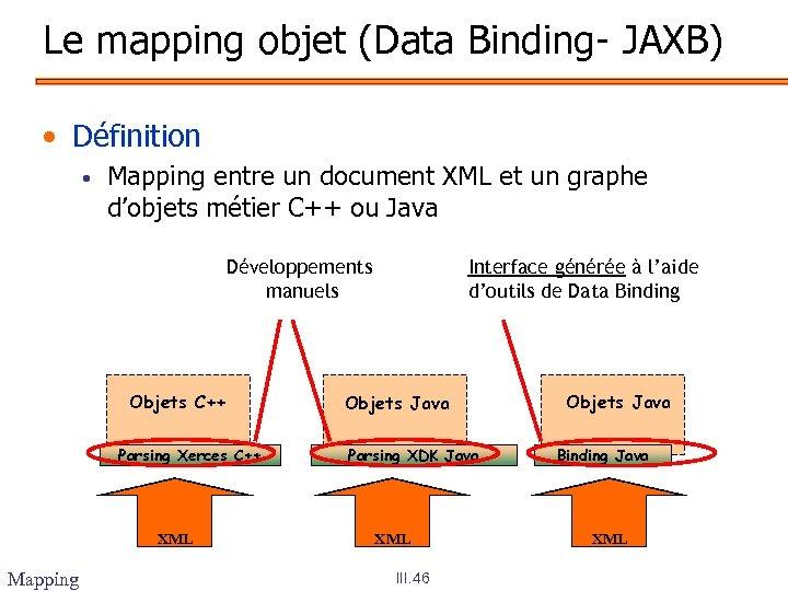 Le mapping objet (Data Binding- JAXB) • Définition • Mapping entre un document XML
