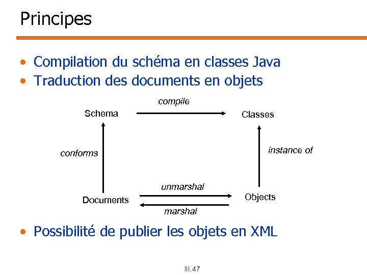 Principes • Compilation du schéma en classes Java • Traduction des documents en objets