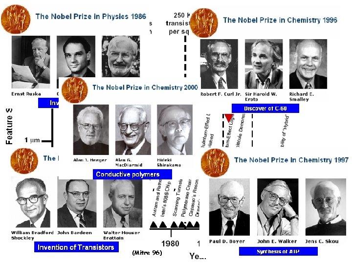 86 Physics 56 Physics (Mitre 96) 00 Chemistry 97 chemistry 96 Chemistry Genesis of