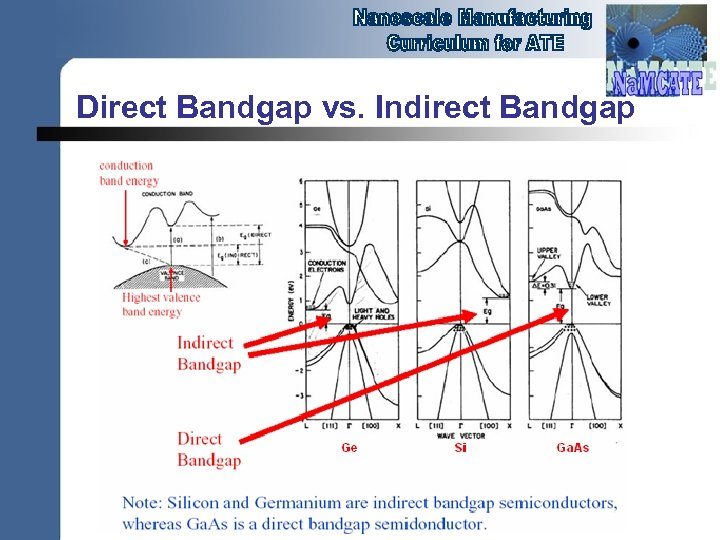 Direct Bandgap vs. Indirect Bandgap