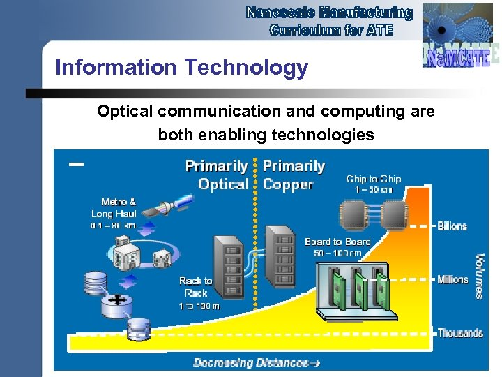Information Technology Optical communication and computing are both enabling technologies
