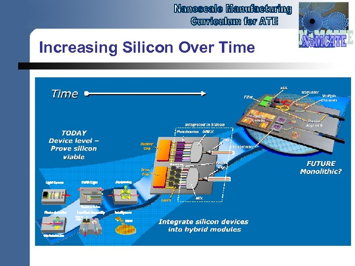 Increasing Silicon Over Time
