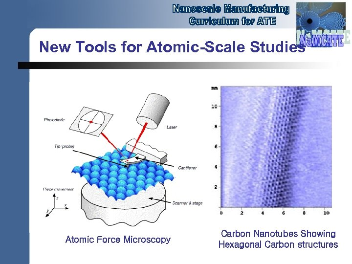 New Tools for Atomic-Scale Studies Atomic Force Microscopy Carbon Nanotubes Showing Hexagonal Carbon structures