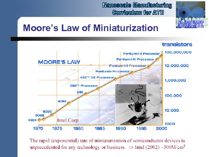 Moore's Law of Miniaturization