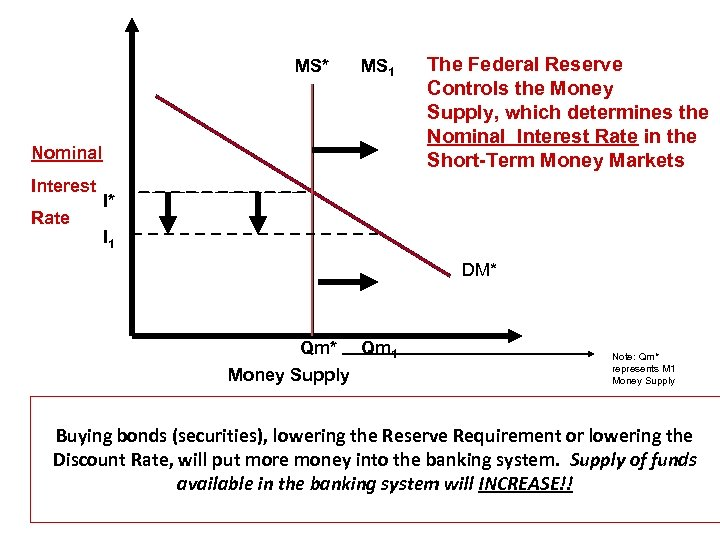 MS* MS 1 Nominal Interest Rate The Federal Reserve Controls the Money Supply, which