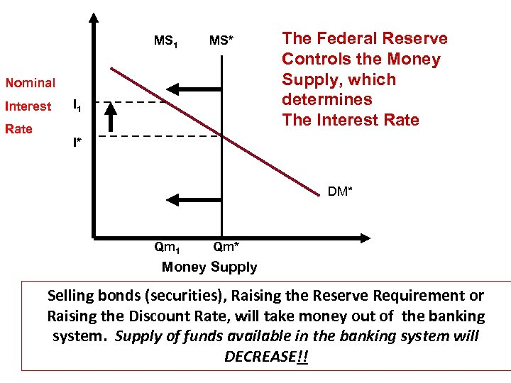 MS 1 MS* Nominal Interest Rate I 1 The Federal Reserve Controls the Money