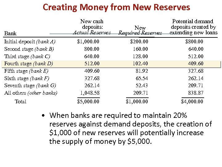 Creating Money from New Reserves New cash deposits: Actual Reserves Initial deposit (bank A)