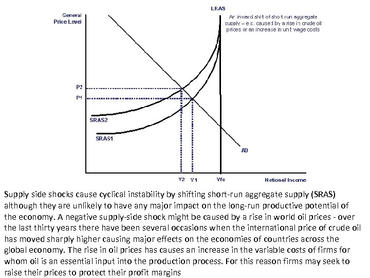 Supply side shocks cause cyclical instability by shifting short-run aggregate supply (SRAS) although they