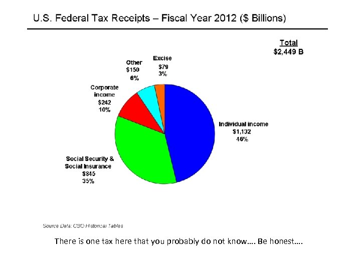 There is one tax here that you probably do not know…. Be honest….