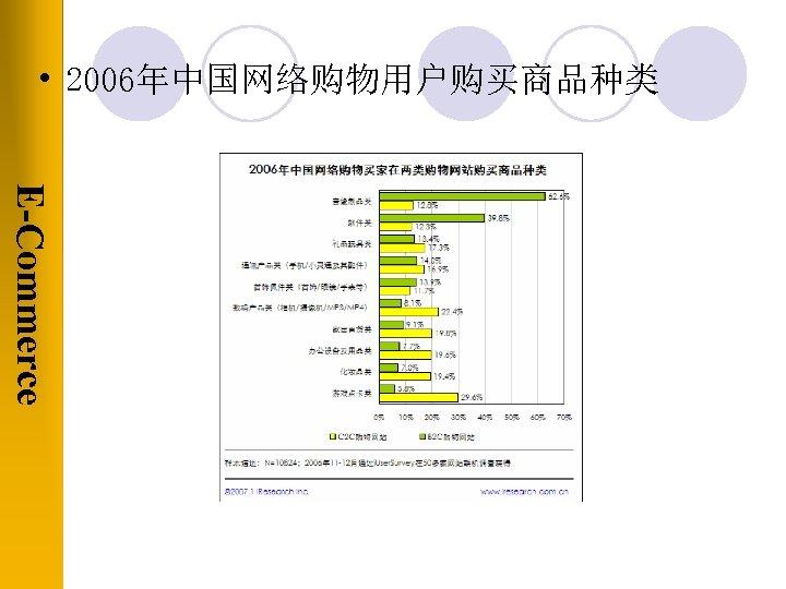 • 2006年中国网络购物用户购买商品种类 E-Commerce