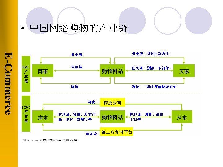 • 中国网络购物的产业链 E-Commerce