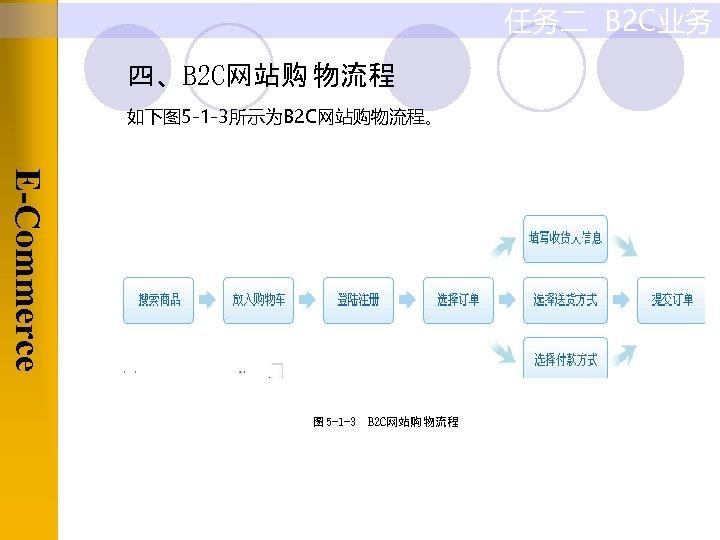 任务二 B 2 C业务 四、B 2 C网站购 物流程 如下图 5 -1 -3所示为B 2 C网站购物流程。