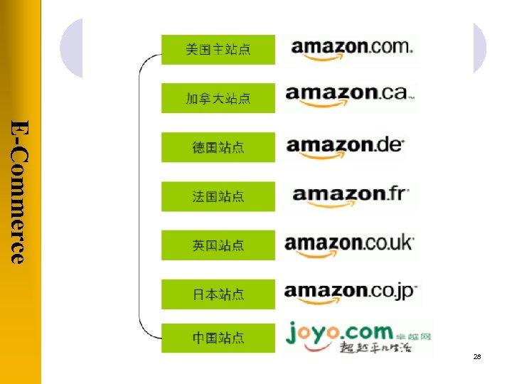 E-Commerce 28
